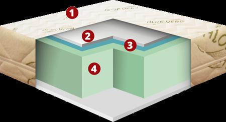 natural matrac (ágybetét)